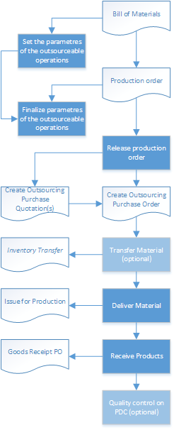 Outsourcing steps