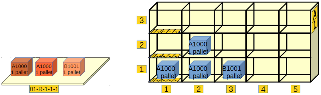Sample warehouse with one unloading location and one shelf